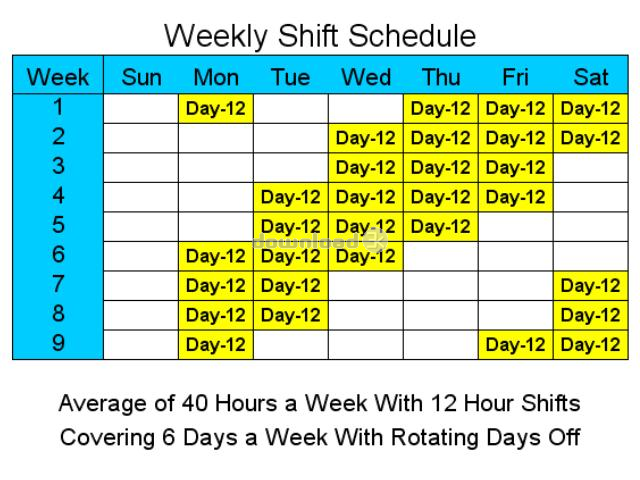 how to prepare for a retail trial shift