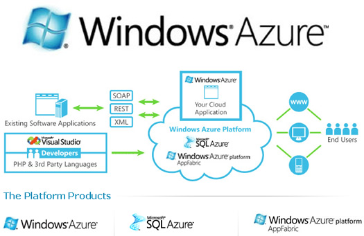 2 Full Microsoft Launches Cloud Platform Roadmap Website And Gets Serious About Domination