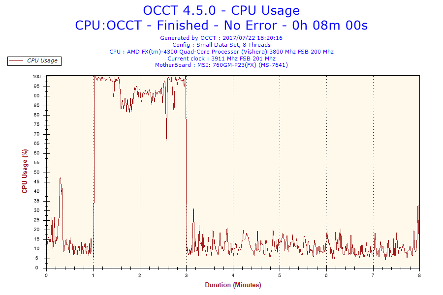 How To Perform Stress Tests For Your CPU And GPU To Reveal