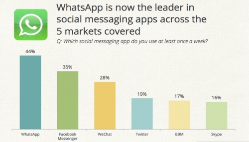 2 large Oh The Irony Facebook Buying WhatsApp For 19 Billion From The Company They Turned Down In 2009
