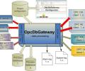 OpcDbGateway Screenshot 0