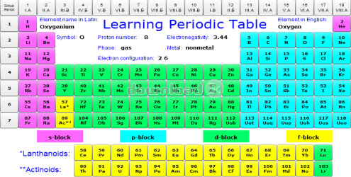 Antivirus report for lptzip learning periodic table 15a learning periodic table screenshot 0 urtaz Image collections